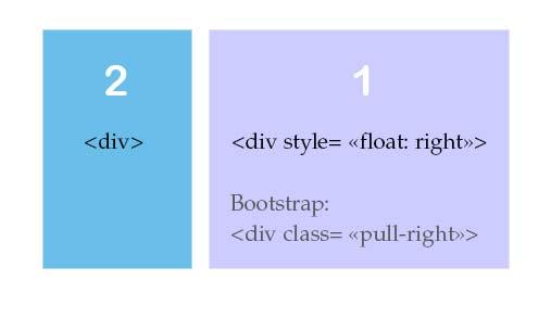 как поменять местами колонки в CSS