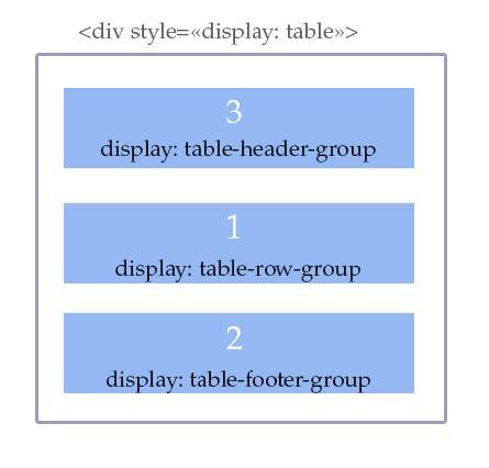 как поменять местами блоки вертикально в CSS